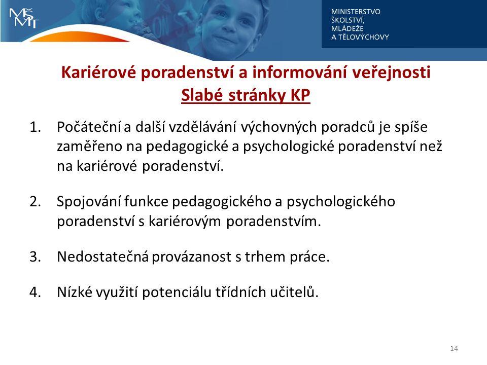 Kariérové poradenství a informování veřejnosti Slabé stránky KP 14 1.Počáteční a další vzdělávání výchovných poradců je spíše zaměřeno na pedagogické