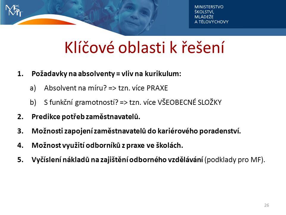 Klíčové oblasti k řešení 1.Požadavky na absolventy = vliv na kurikulum: a)Absolvent na míru? => tzn. více PRAXE b)S funkční gramotností? => tzn. více