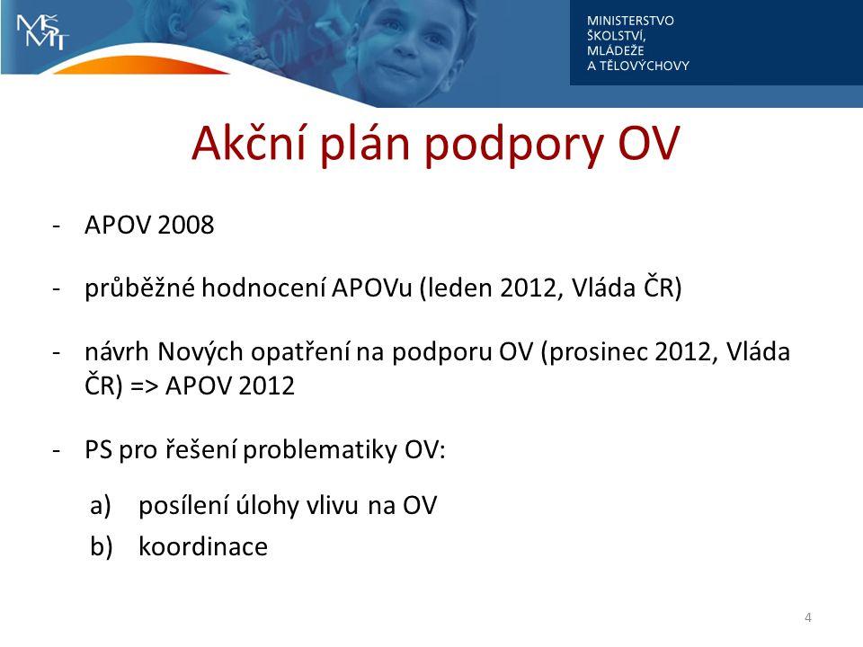 Akční plán podpory OV -APOV 2008 -průběžné hodnocení APOVu (leden 2012, Vláda ČR) -návrh Nových opatření na podporu OV (prosinec 2012, Vláda ČR) => AP