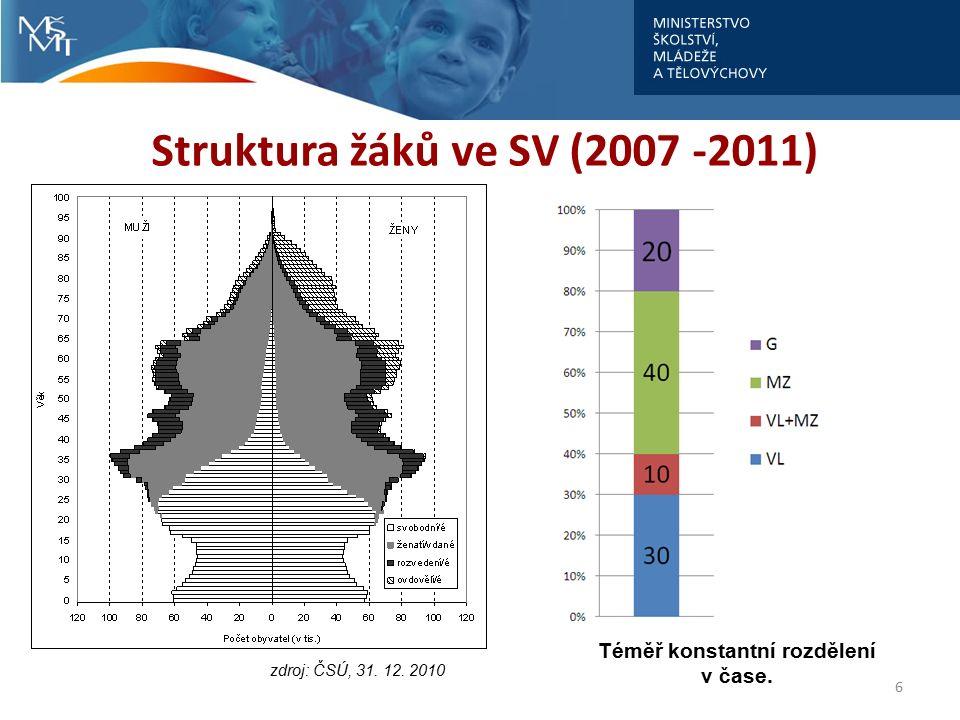 """Míra nezaměstnanosti """"čerstvých absolventů v letech 2001–2011 7"""