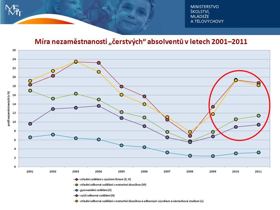 Vývoj podílu nezaměstnaných čerstvých absolventů středních a vyšších odborných škol podle skupin oborů vzdělání (2007-2011) 8