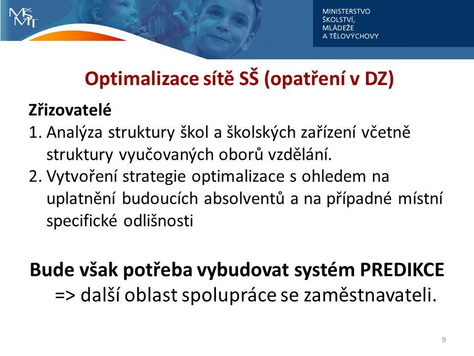 Optimalizace sítě SŠ (opatření v DZ) Zřizovatelé 1.Analýza struktury škol a školských zařízení včetně struktury vyučovaných oborů vzdělání. 2.Vytvořen