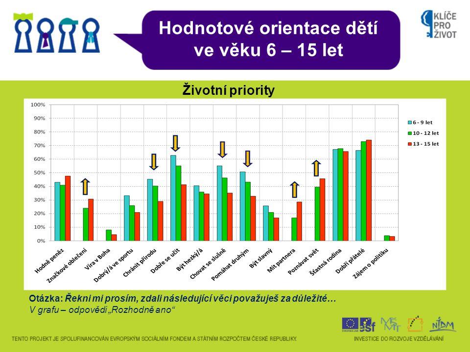 Hodnotové orientace dětí ve věku 6 – 15 let Životní priority Otázka: Řekni mi prosím, zdali následující věci považuješ za důležité… V grafu – odpovědi