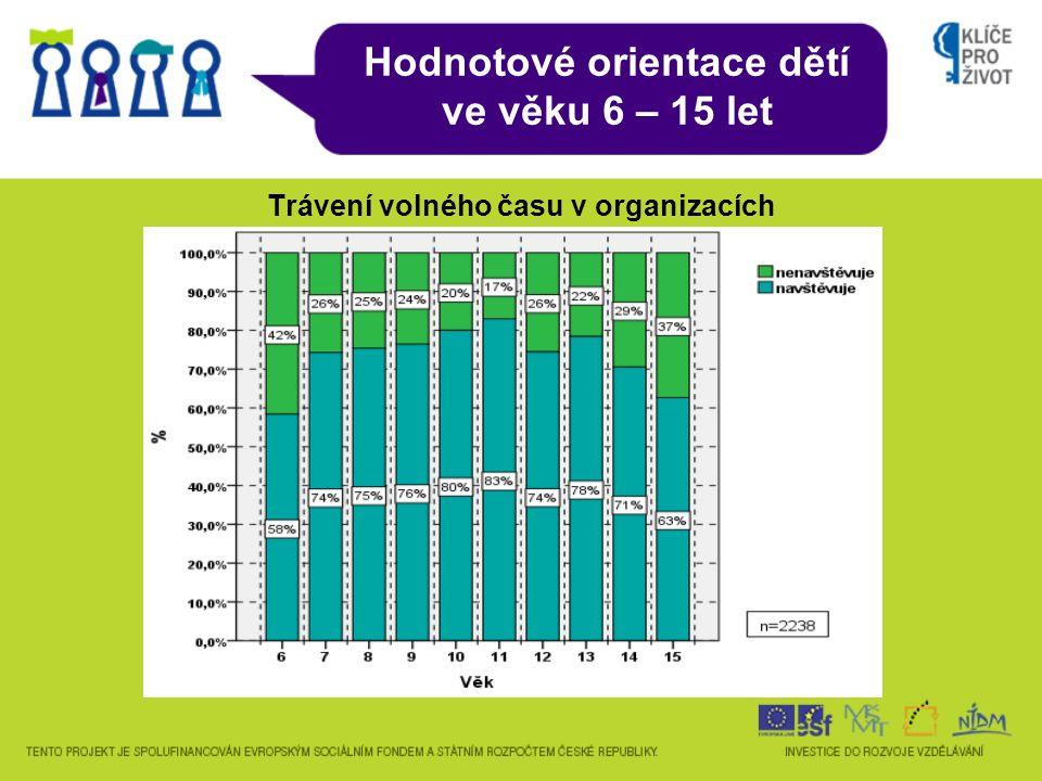Hodnotové orientace dětí ve věku 6 – 15 let Trávení volného času v organizacích