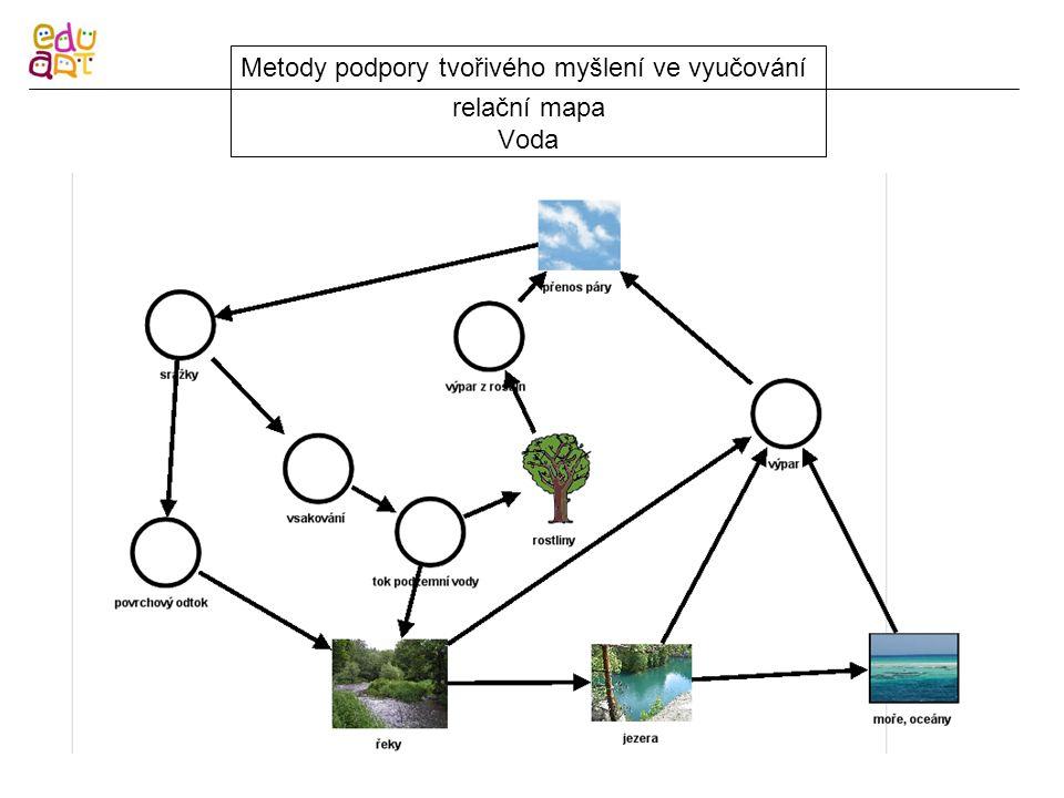 relační mapa Voda Metody podpory tvořivého myšlení ve vyučování