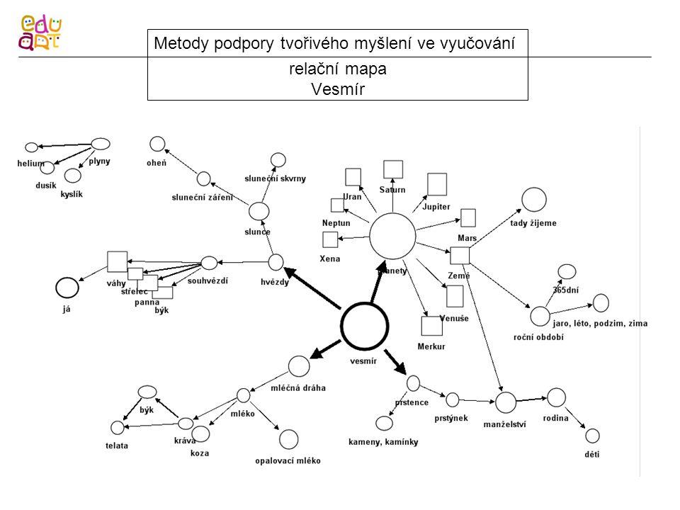 relační mapa Vesmír Metody podpory tvořivého myšlení ve vyučování