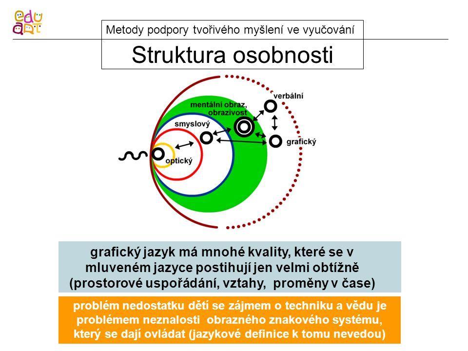 Struktura osobnosti Metody podpory tvořivého myšlení ve vyučování problém nedostatku dětí se zájmem o techniku a vědu je problémem neznalosti obrazného znakového systému, který se dají ovládat (jazykové definice k tomu nevedou) grafický jazyk má mnohé kvality, které se v mluveném jazyce postihují jen velmi obtížně (prostorové uspořádání, vztahy, proměny v čase)