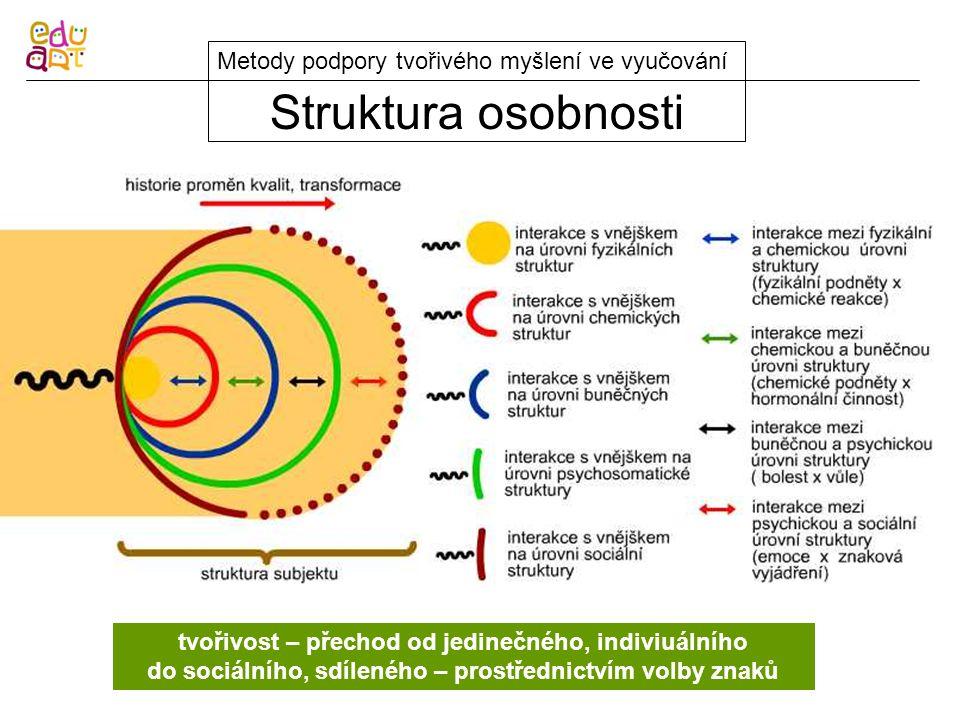 Orbis Pictus Metody podpory tvořivého myšlení ve vyučování