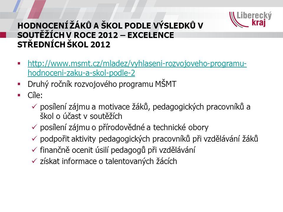 HODNOCENÍ ŽÁKŮ A ŠKOL PODLE VÝSLEDKŮ V SOUTĚŽÍCH V ROCE 2012 – EXCELENCE STŘEDNÍCH ŠKOL 2012  http://www.msmt.cz/mladez/vyhlaseni-rozvojoveho-programu- hodnoceni-zaku-a-skol-podle-2 http://www.msmt.cz/mladez/vyhlaseni-rozvojoveho-programu- hodnoceni-zaku-a-skol-podle-2  Druhý ročník rozvojového programu MŠMT  Cíle: posílení zájmu a motivace žáků, pedagogických pracovníků a škol o účast v soutěžích posílení zájmu o přírodovědné a technické obory podpořit aktivity pedagogických pracovníků při vzdělávání žáků finančně ocenit úsilí pedagogů při vzdělávání získat informace o talentovaných žácích