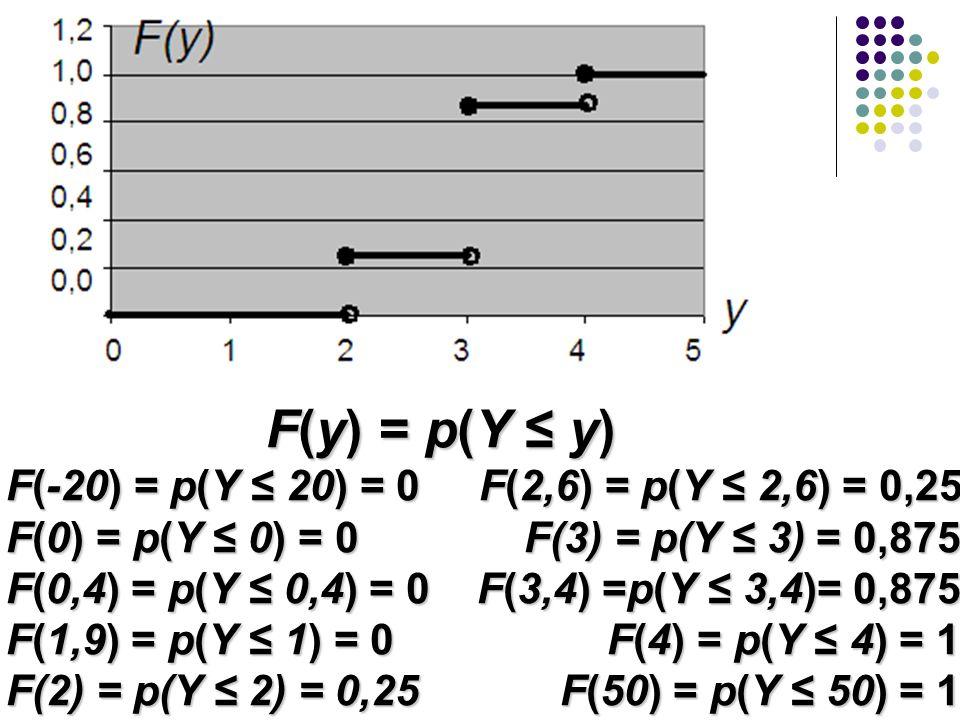 F(y) = p(Y ≤ y) F(-20) = p(Y ≤ 20) = 0 F(2,6) = p(Y ≤ 2,6) = 0,25 F(0) = p(Y ≤ 0) = 0 F(3) = p(Y ≤ 3) = 0,875 F(0,4) = p(Y ≤ 0,4) = 0 F(3,4) =p(Y ≤ 3,4)= 0,875 F(1,9) = p(Y ≤ 1) = 0 F(4) = p(Y ≤ 4) = 1 F(2) = p(Y ≤ 2) = 0,25 F(50) = p(Y ≤ 50) = 1 F(y) = p(Y ≤ y) F(-20) = p(Y ≤ 20) = 0 F(2,6) = p(Y ≤ 2,6) = 0,25 F(0) = p(Y ≤ 0) = 0 F(3) = p(Y ≤ 3) = 0,875 F(0,4) = p(Y ≤ 0,4) = 0 F(3,4) =p(Y ≤ 3,4)= 0,875 F(1,9) = p(Y ≤ 1) = 0 F(4) = p(Y ≤ 4) = 1 F(2) = p(Y ≤ 2) = 0,25 F(50) = p(Y ≤ 50) = 1