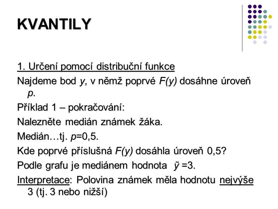 KVANTILY 1. Určení pomocí distribuční funkce Najdeme bod y, v němž poprvé F(y) dosáhne úroveň p. Příklad 1 – pokračování: Nalezněte medián známek žáka
