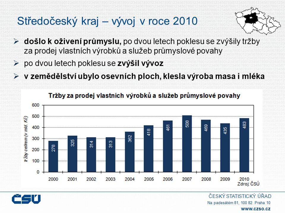 ČESKÝ STATISTICKÝ ÚŘAD Na padesátém 81, 100 82 Praha 10 www.czso.cz Středočeský kraj – vývoj v roce 2010  došlo k oživení průmyslu, po dvou letech poklesu se zvýšily tržby za prodej vlastních výrobků a služeb průmyslové povahy  po dvou letech poklesu se zvýšil vývoz  v zemědělství ubylo osevních ploch, klesla výroba masa i mléka