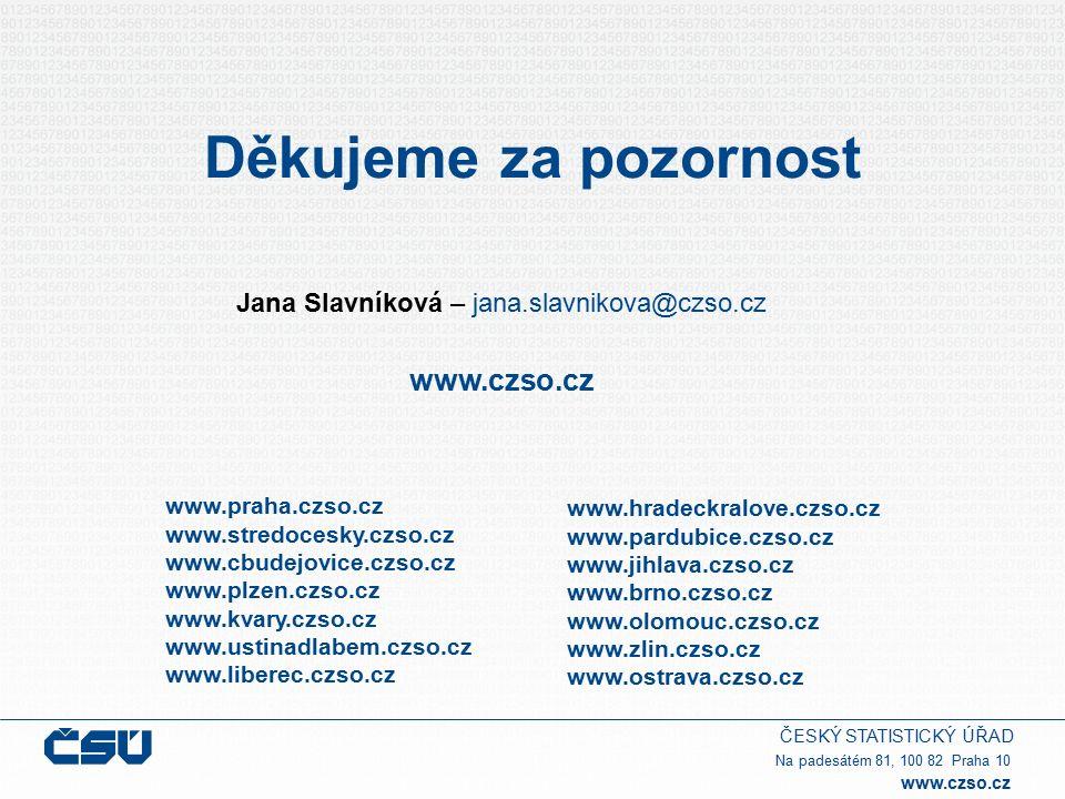 ČESKÝ STATISTICKÝ ÚŘAD Na padesátém 81, 100 82 Praha 10 www.czso.cz Děkujeme za pozornost Jana Slavníková – jana.slavnikova@czso.cz www.czso.cz www.praha.czso.cz www.stredocesky.czso.cz www.cbudejovice.czso.cz www.plzen.czso.cz www.kvary.czso.cz www.ustinadlabem.czso.cz www.liberec.czso.cz www.hradeckralove.czso.cz www.pardubice.czso.cz www.jihlava.czso.cz www.brno.czso.cz www.olomouc.czso.cz www.zlin.czso.cz www.ostrava.czso.cz