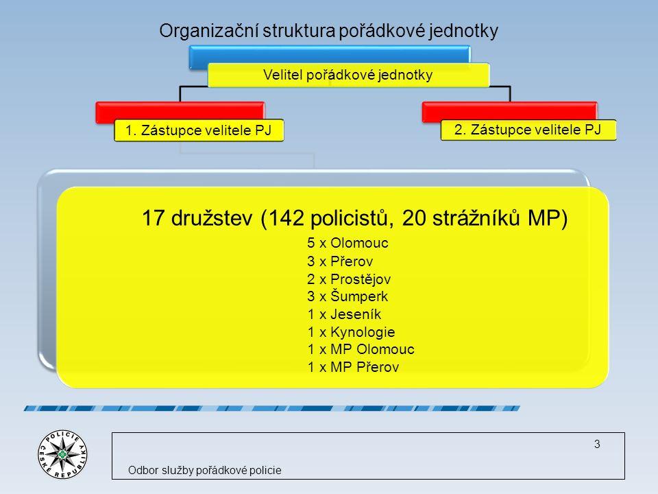 Nasazení PJ KROK 2014 Fotbalová utkání (19 rizikových)Fotbalová utkání (19 rizikových) Hokejová utkání (25 rizikových)Hokejová utkání (25 rizikových) Ve spolupráci s Vězeňskou službou,Ve spolupráci s Vězeňskou službou, SKPV, ÚOOZ a GIBSem bylo celkem SKPV, ÚOOZ a GIBSem bylo celkem provedeno 42 součinnostních akcí provedeno 42 součinnostních akcí Motosrazy – 4 akceMotosrazy – 4 akce Výpomoc jiným KŘ (3 x kopaná)Výpomoc jiným KŘ (3 x kopaná) Celkem bylo zabezpečeno 149 různých akcí ve kterých bylo nasazeno 2 436 policistů, během těchto akcí bylo zraněno 5 policistů a na osobní svobodě bylo omezeno 89 osobCelkem bylo zabezpečeno 149 různých akcí ve kterých bylo nasazeno 2 436 policistů, během těchto akcí bylo zraněno 5 policistů a na osobní svobodě bylo omezeno 89 osob Odslouženo celkem 29.186,5 hodinOdslouženo celkem 29.186,5 hodin Odbor služby pořádkové policie 4