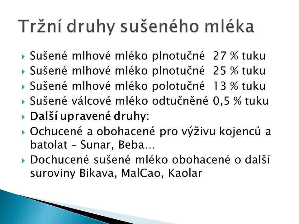  Sušené mlhové mléko plnotučné 27 % tuku  Sušené mlhové mléko plnotučné 25 % tuku  Sušené mlhové mléko polotučné 13 % tuku  Sušené válcové mléko odtučněné 0,5 % tuku  Další upravené druhy:  Ochucené a obohacené pro výživu kojenců a batolat – Sunar, Beba…  Dochucené sušené mléko obohacené o další suroviny Bikava, MalCao, Kaolar
