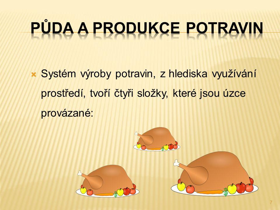  Systém výroby potravin, z hlediska využívání prostředí, tvoří čtyři složky, které jsou úzce provázané: 7