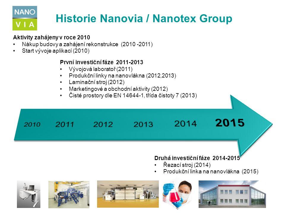 Aktivity zahájeny v roce 2010 Nákup budovy a zahájení rekonstrukce (2010 -2011) Start vývoje aplikací (2010) Historie Nanovia / Nanotex Group Druhá investiční fáze 2014-2015 Řezací stroj (2014) Produkční linka na nanovlákna (2015) První investiční fáze 2011-2013 Vývojová laboratoř (2011) Produkční linky na nanovlákna (2012,2013) Laminační stroj (2012) Marketingové a obchodní aktivity (2012) Čisté prostory dle EN 14644-1, třída čistoty 7 (2013)