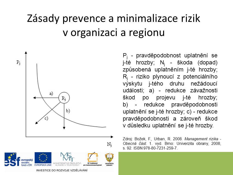 Zdroj: Božek, F., Urban, R. 2008. Management rizika - Obecná část.