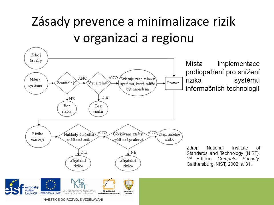 Způsoby prevence a minimalizace rizik v organizaci a regionu Způsob prevence a minimalizace rizik se odlišuje v závislosti na charakteru rizika, konkrétní situaci a finančních, materiálních a personálních možnostech managementu.