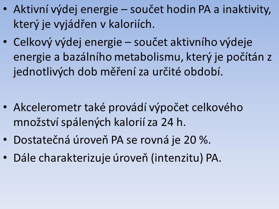 Aktivní výdej energie – součet hodin PA a inaktivity, který je vyjádřen v kaloriích.