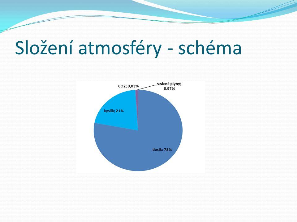 Složení atmosféry - schéma