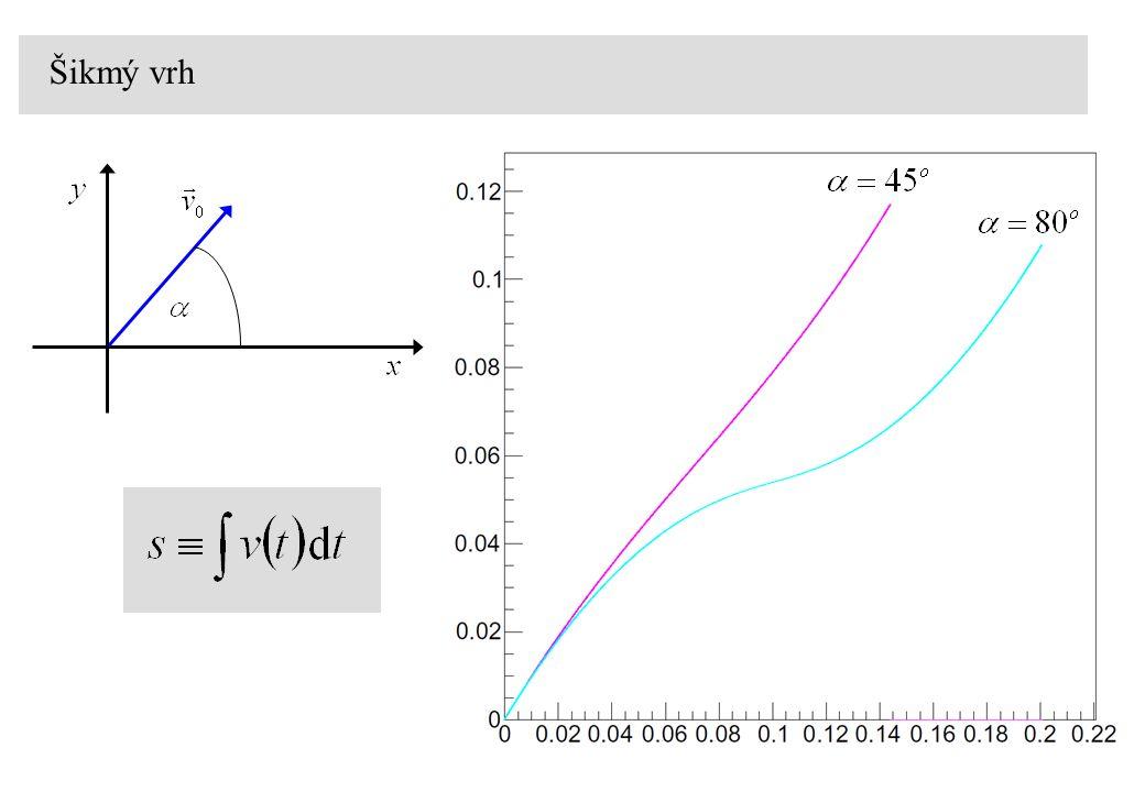 Pohyb rakety relativní rychlost vytékání plynu Ciolkovského rovnice