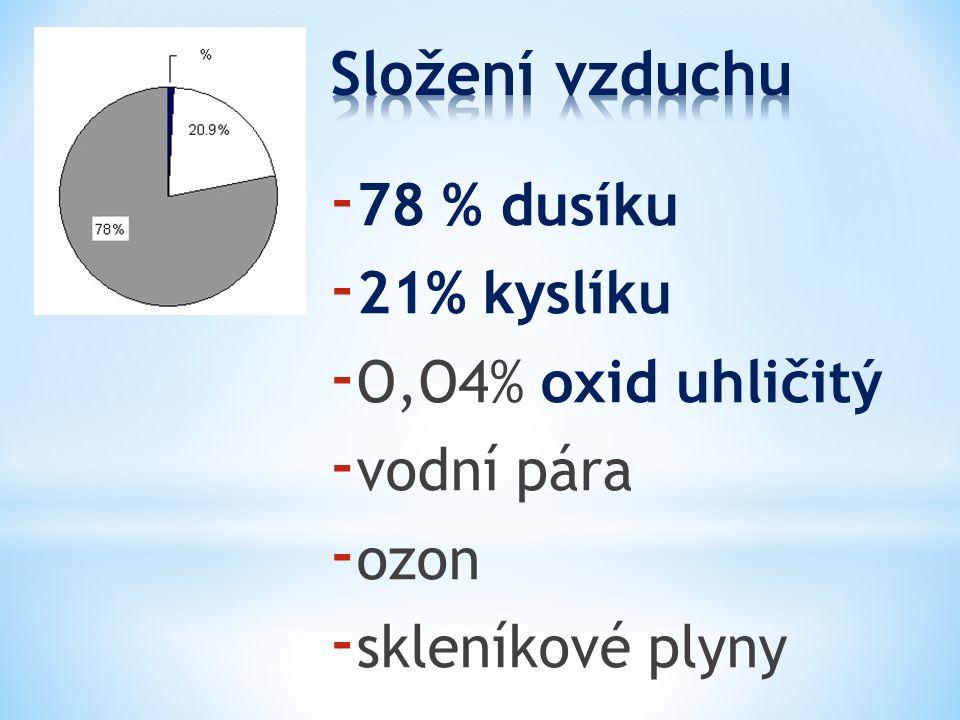 - 78 % dusíku - 21% kyslíku - O,O4% oxid uhličitý - vodní pára - ozon - skleníkové plyny