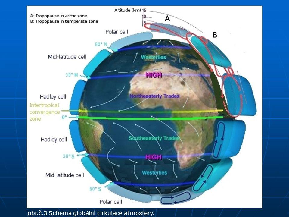 obr.č.3 Schéma globální cirkulace atmosféry.