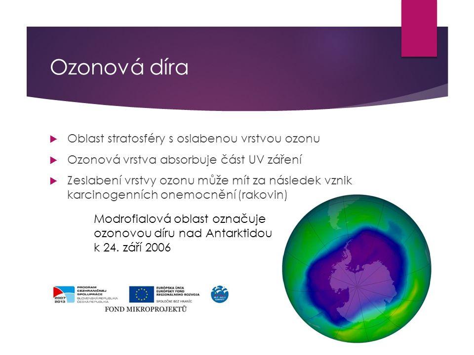 Ozonová díra  Oblast stratosféry s oslabenou vrstvou ozonu  Ozonová vrstva absorbuje část UV záření  Zeslabení vrstvy ozonu může mít za následek vznik karcinogenních onemocnění (rakovin) Modrofialová oblast označuje ozonovou díru nad Antarktidou k 24.