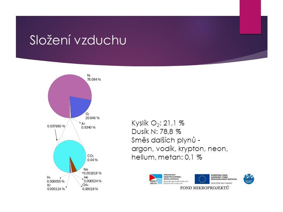 Složení vzduchu Kyslík O 2 : 21,1 % Dusík N: 78,8 % Směs dalších plynů - argon, vodík, krypton, neon, helium, metan: 0,1 %