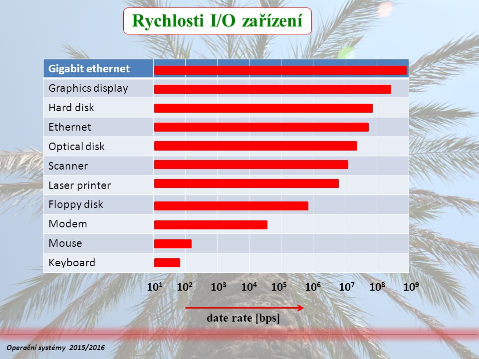 Rychlosti I/O zařízení Gigabit ethernet Graphics display Hard disk Ethernet Optical disk Scanner Laser printer Floppy disk Modem Mouse Keyboard 10 1 10 2 10 3 10 4 10 5 10 6 10 7 10 8 10 9 date rate [bps] Operační systémy 2015/2016