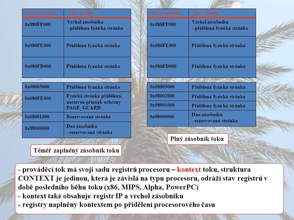 Adresa paměti Stav stránky 0x080FF000 Vrchol zásobníku - přidělena fyzická stránka Přidělena fyzická stránka0x080FE000 0x080FD000 0x08003000 Rezervovaná stránka0x08001000 Dno zásobníku - rezervovaná stránka 0x08000000 …… Téměř zaplněný zásobník toku Přidělena fyzická stránka Fyzická stránka přidělena, nastaven příznak ochrany PAGE_GUARD 0x080FE000 Adresa paměti Stav stránky 0x080FF000 Vrchol zásobníku - přidělena fyzická stránka Přidělena fyzická stránka0x080FE000 0x080FD000 0x08003000 Dno zásobníku - rezervovaná stránka 0x08000000 …… Plný zásobník toku Přidělena fyzická stránka 0x08002000 Přidělena fyzická stránka 0x08001000 Přidělena fyzická stránka - prováděcí tok má svoji sadu registrů procesoru – kontext toku, struktura CONTEXT je jedinou, která je závislá na typu procesoru, odráží stav registrů v době posledního běhu toku (x86, MIPS, Alpha, PowerPC) - kontext také obsahuje registr IP a vrchol zásobníku - registry naplněny kontextem po přidělení procesorového času