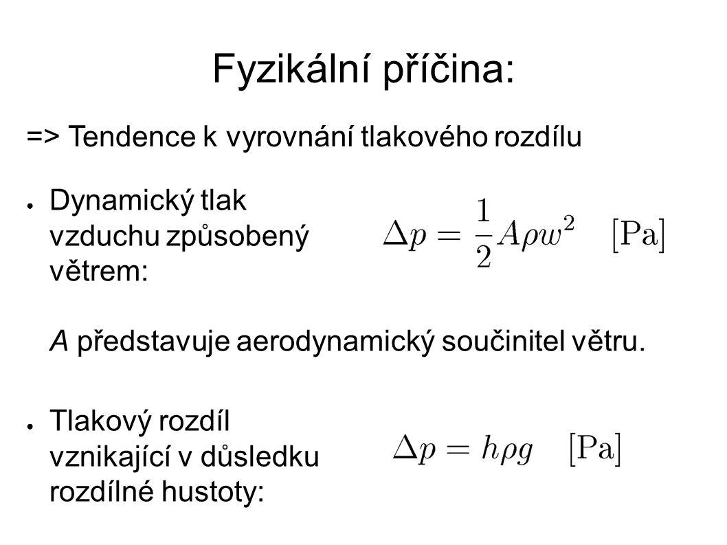=> Tendence k vyrovnání tlakového rozdílu Fyzikální příčina: ● Dynamický tlak vzduchu způsobený větrem: A představuje aerodynamický součinitel větru.