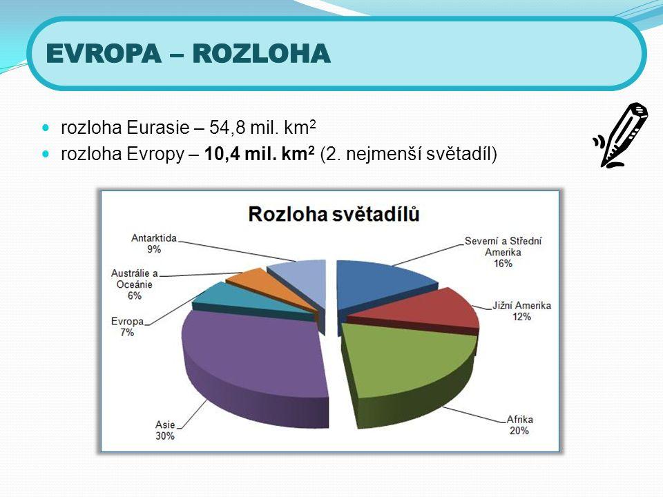 rozloha Eurasie – 54,8 mil. km 2 rozloha Evropy – 10,4 mil. km 2 (2. nejmenší světadíl)