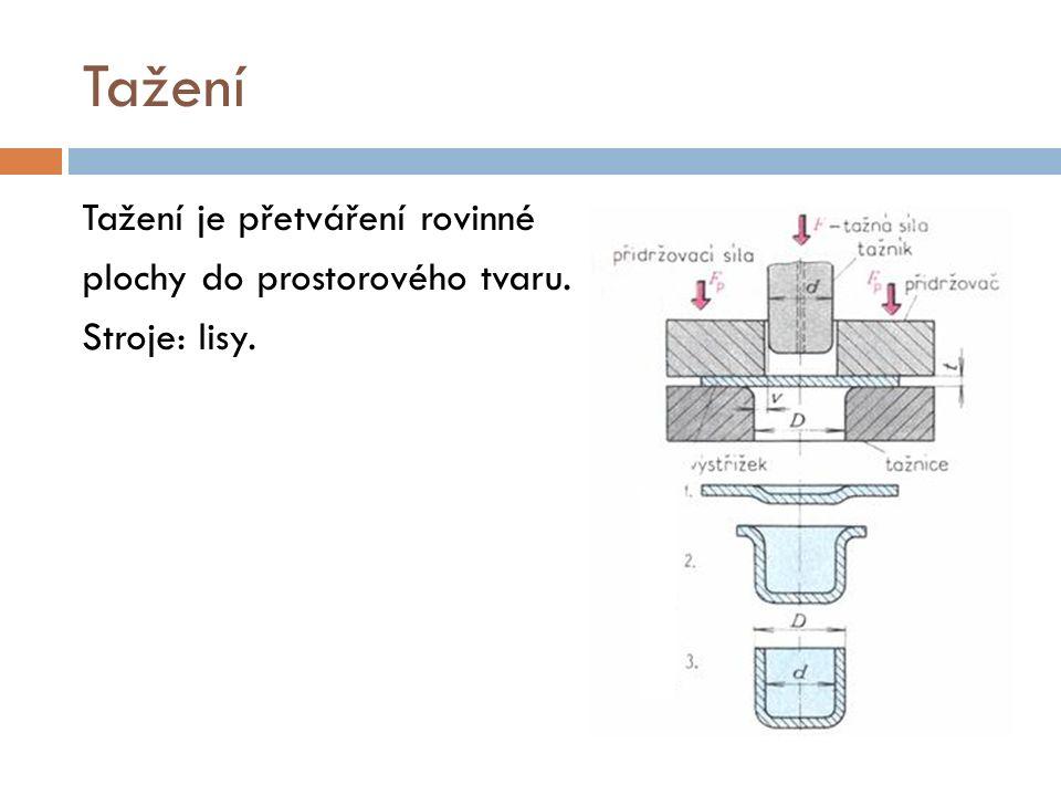 Tažení Tažení je přetváření rovinné plochy do prostorového tvaru. Stroje: lisy.