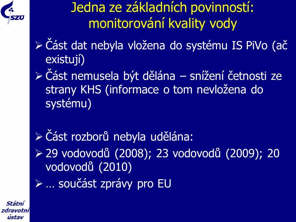 Státní zdravotní ústav Jedna ze základních povinností: monitorování kvality vody  Část dat nebyla vložena do systému IS PiVo (ač existují)  Část nemusela být dělána – snížení četnosti ze strany KHS (informace o tom nevložena do systému)  Část rozborů nebyla udělána:  29 vodovodů (2008); 23 vodovodů (2009); 20 vodovodů (2010)  … součást zprávy pro EU