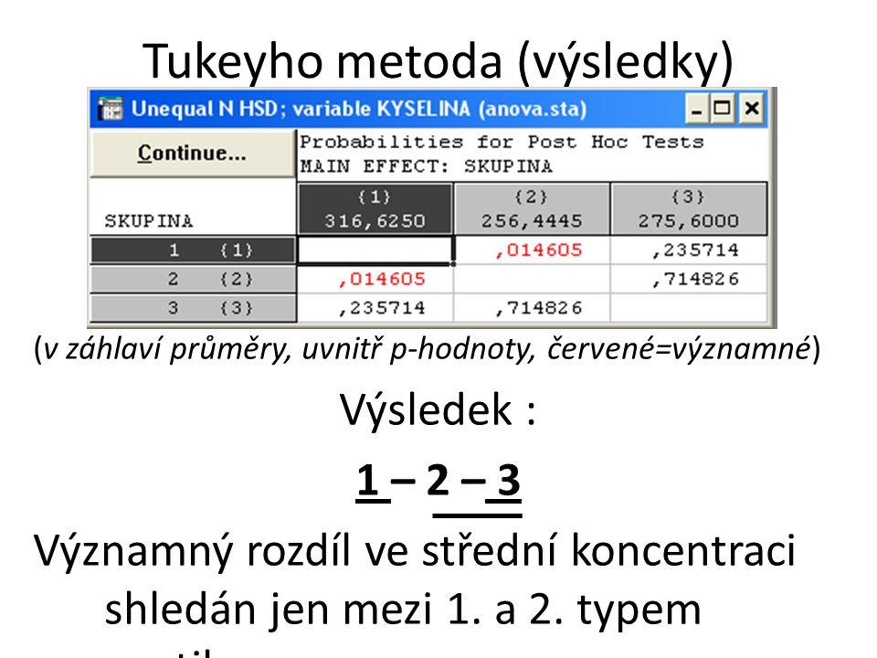 Tukeyho metoda (výsledky) (v záhlaví průměry, uvnitř p-hodnoty, červené=významné) Výsledek : 1 – 2 – 3 Významný rozdíl ve střední koncentraci shledán jen mezi 1.