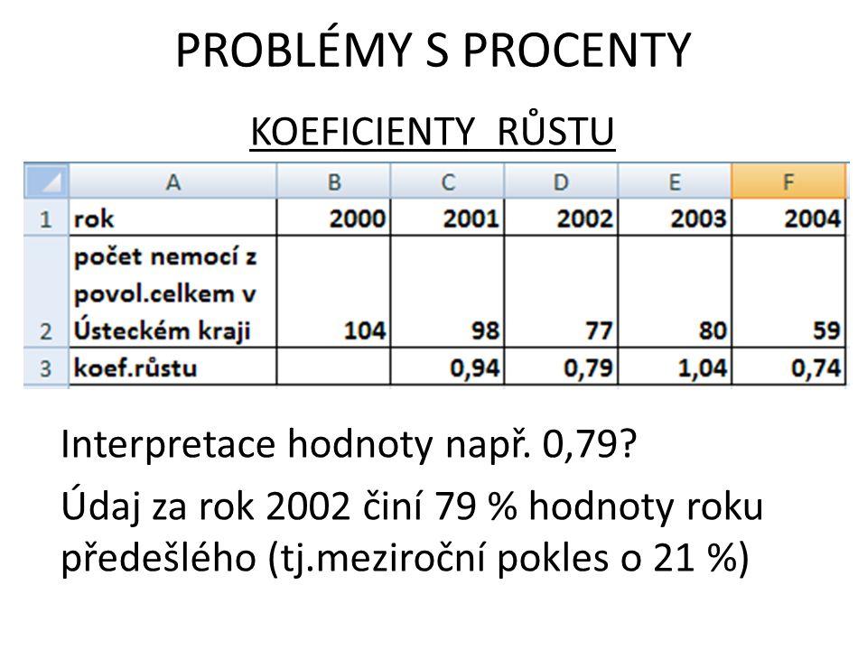 KOEFICIENTY RŮSTU Interpretace hodnoty např. 0,79? Údaj za rok 2002 činí 79 % hodnoty roku předešlého (tj.meziroční pokles o 21 %) PROBLÉMY S PROCENTY