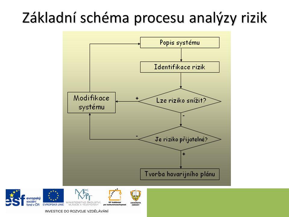 Základní schéma procesu analýzy rizik