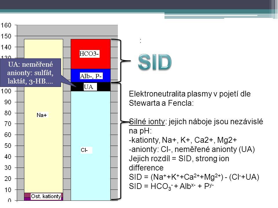 : Elektroneutralita plasmy v pojetí dle Stewarta a Fencla: Silné ionty: jejich náboje jsou nezávislé na pH: -kationty, Na+, K+, Ca2+, Mg2+ -anionty: Cl-, neměřené anionty (UA) Jejich rozdíl = SID, strong ion difference SID = (Na + +K + +Ca 2+ +Mg 2+ ) - (Cl - +UA) SID = HCO 3 - + Alb x- + P y- UA: neměřené anionty: sulfát, laktát, 3-HB….