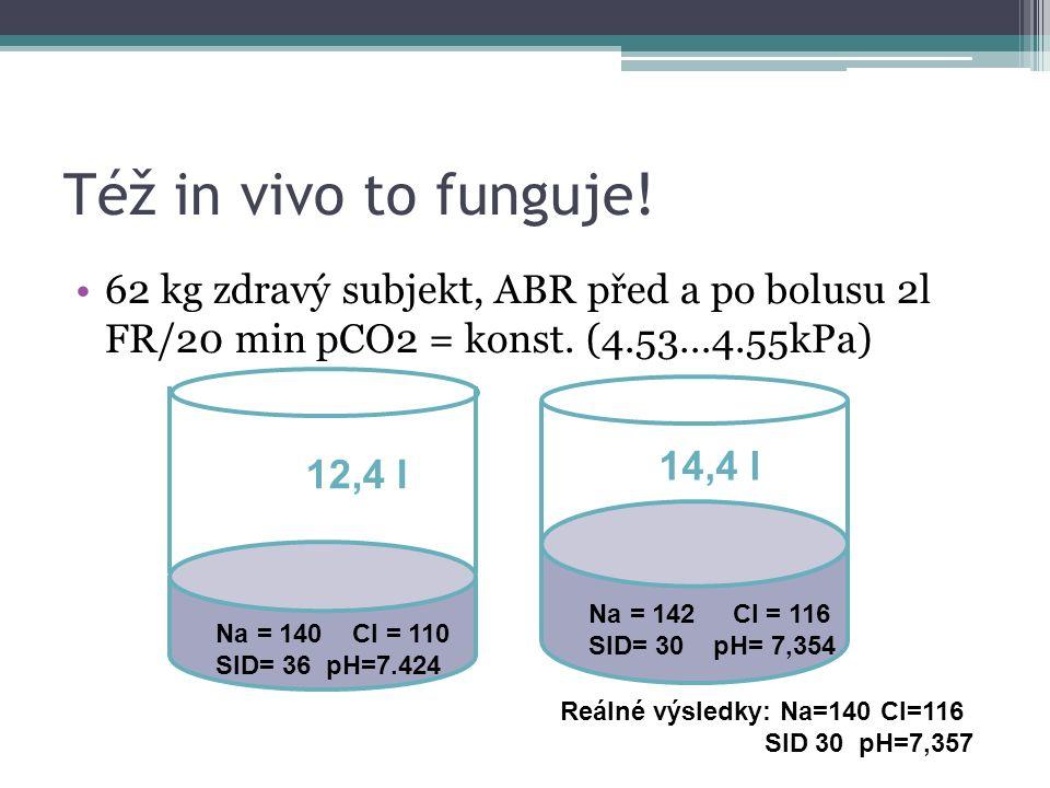 Též in vivo to funguje. 62 kg zdravý subjekt, ABR před a po bolusu 2l FR/20 min pCO2 = konst.