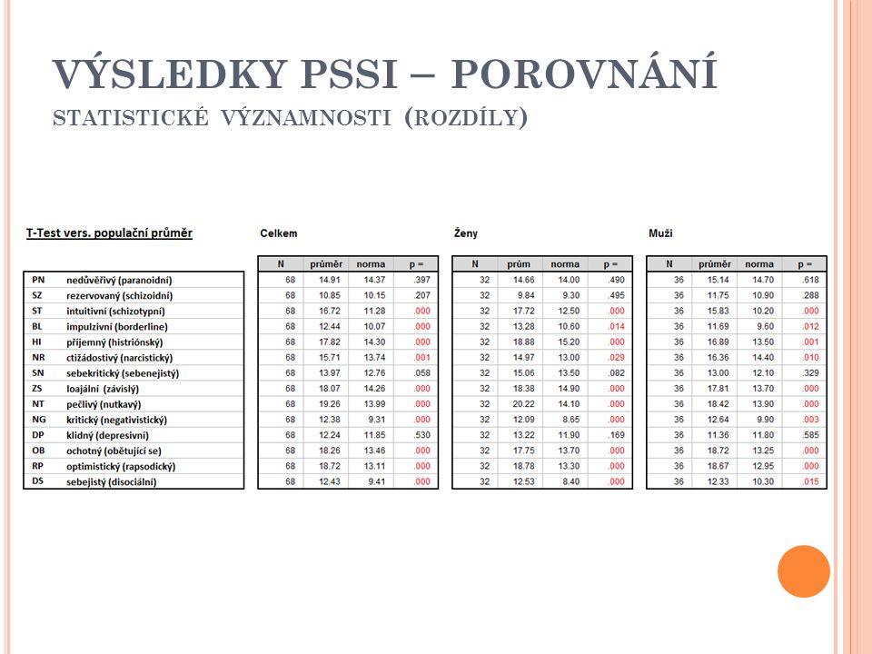 VÝSLEDKY PSSI – POROVNÁNÍ STATISTICKÉ VÝZNAMNOSTI ( ROZDÍLY )