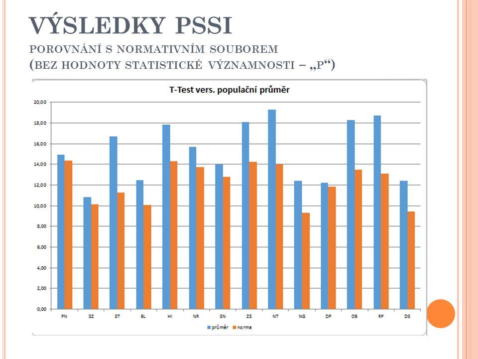 """VÝSLEDKY PSSI POROVNÁNÍ S NORMATIVNÍM SOUBOREM ( BEZ HODNOTY STATISTICKÉ VÝZNAMNOSTI – """" P )"""