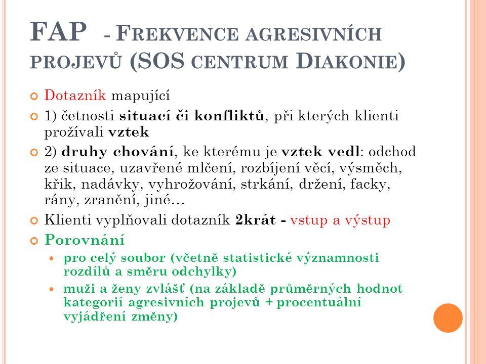 FAP - F REKVENCE AGRESIVNÍCH PROJEVŮ (SOS CENTRUM D IAKONIE ) Dotazník mapující 1) četnosti situací či konfliktů, při kterých klienti prožívali vztek