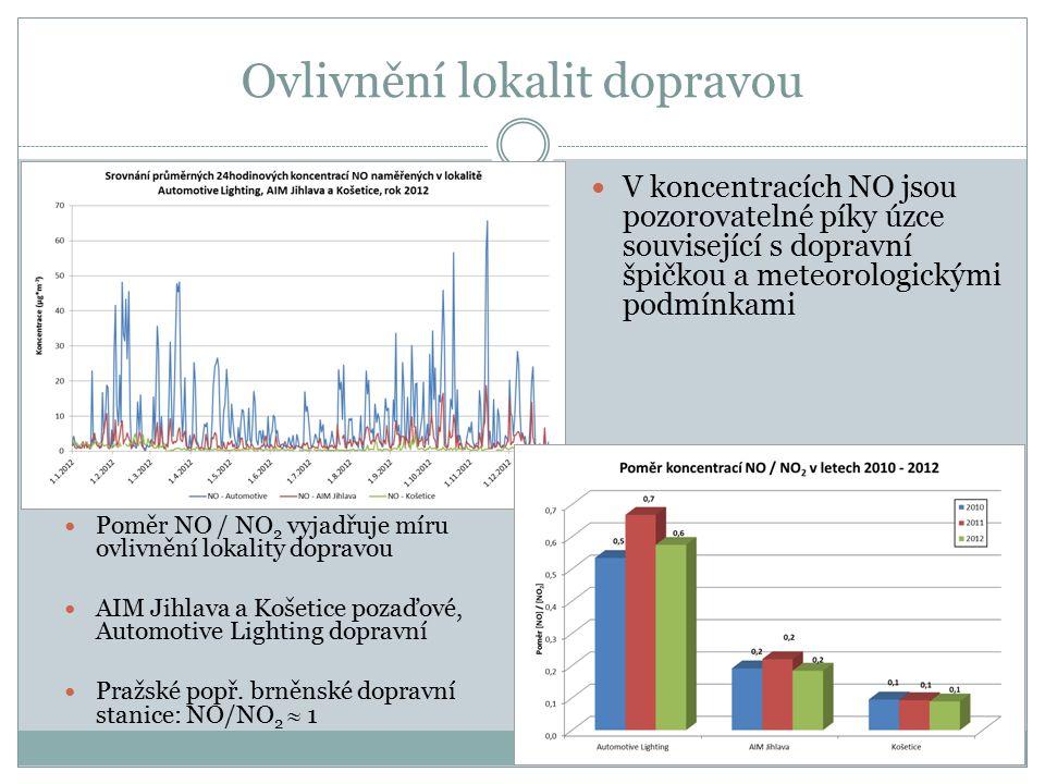 Ovlivnění lokalit dopravou V koncentracích NO jsou pozorovatelné píky úzce související s dopravní špičkou a meteorologickými podmínkami Poměr NO / NO