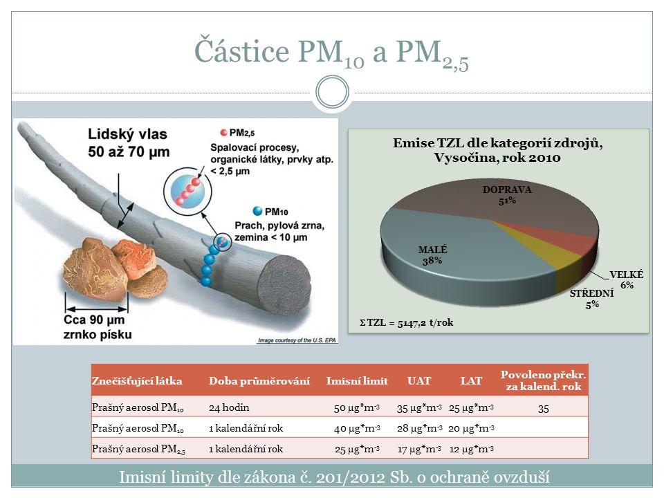 Částice PM 10 a PM 2,5 Znečišťující látkaDoba průměrováníImisní limitUATLAT Povoleno překr. za kalend. rok Prašný aerosol PM 10 24 hodin50 µg*m -3 35