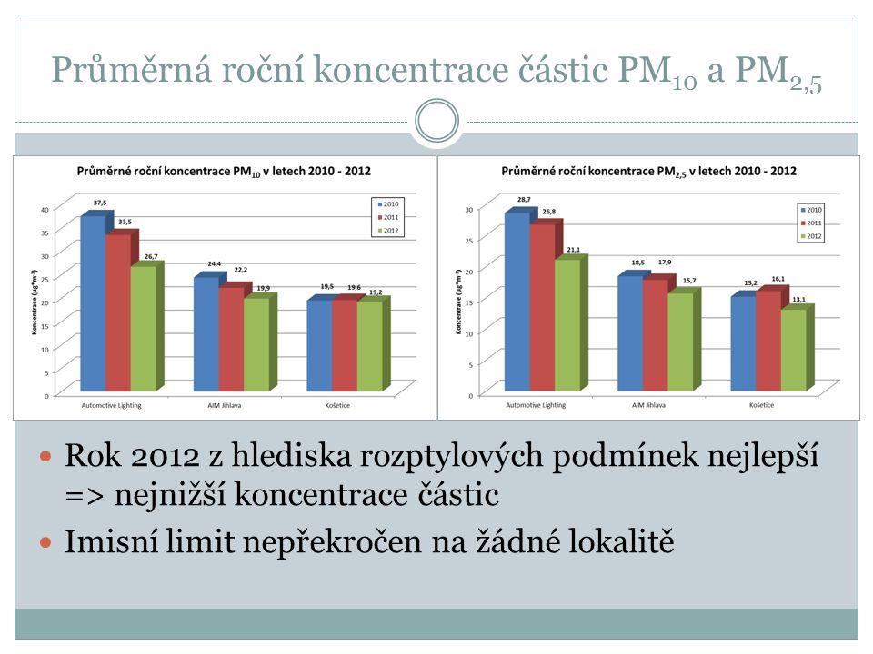 Průměrná roční koncentrace částic PM 10 a PM 2,5 Rok 2012 z hlediska rozptylových podmínek nejlepší => nejnižší koncentrace částic Imisní limit nepřek