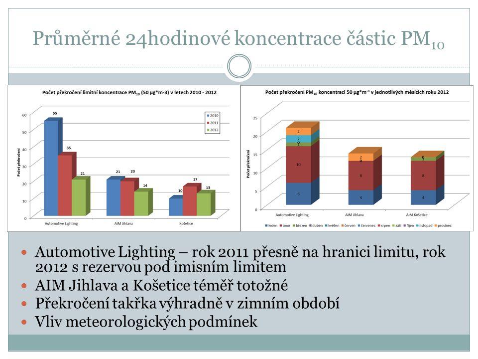 Průměrné 24hodinové koncentrace částic PM 10 Automotive Lighting – rok 2011 přesně na hranici limitu, rok 2012 s rezervou pod imisním limitem AIM Jihl