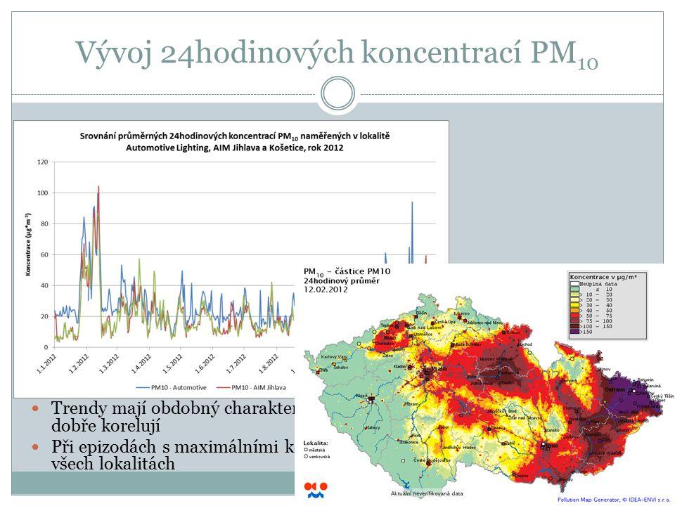 Vývoj 24hodinových koncentrací PM 10 Trendy mají obdobný charakter, zejména pozaďové lokality spolu velmi dobře korelují Při epizodách s maximálními k