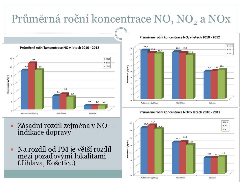 Průměrná roční koncentrace NO, NO 2 a NOx Zásadní rozdíl zejména v NO – indikace dopravy Na rozdíl od PM je větší rozdíl mezi pozaďovými lokalitami (J